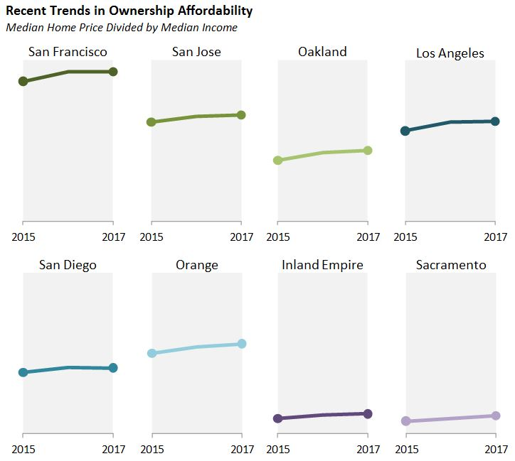 Figure: recent trends in ownership affordability