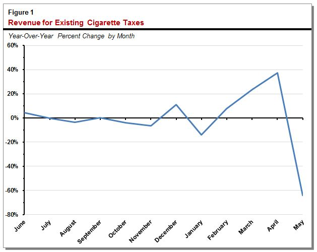 Figure: revenue for existing cigarette taxes.
