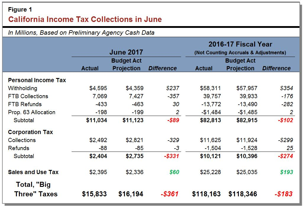 Figure: California income and sales tax collections in June