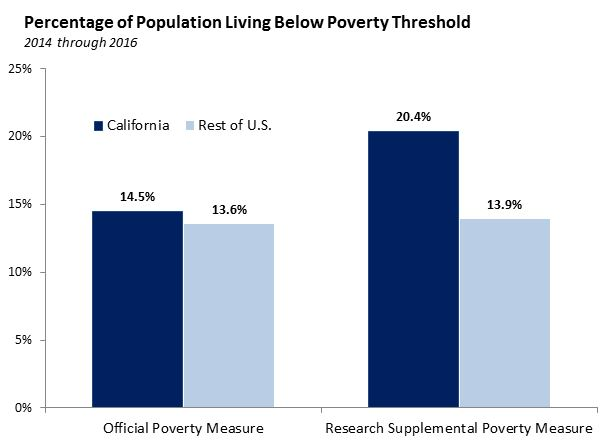 Percentage of population living below poverty threshold: bar charts.