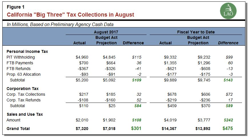 "California ""Big Three"" tax collections in August"