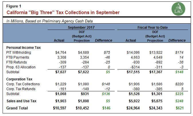 California major tax collections in September.