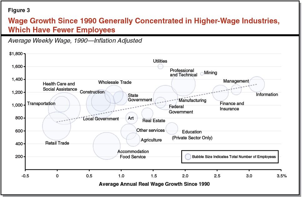 Wage Growth Since 1990 Generally Concentrated in Higher-Wage Industries