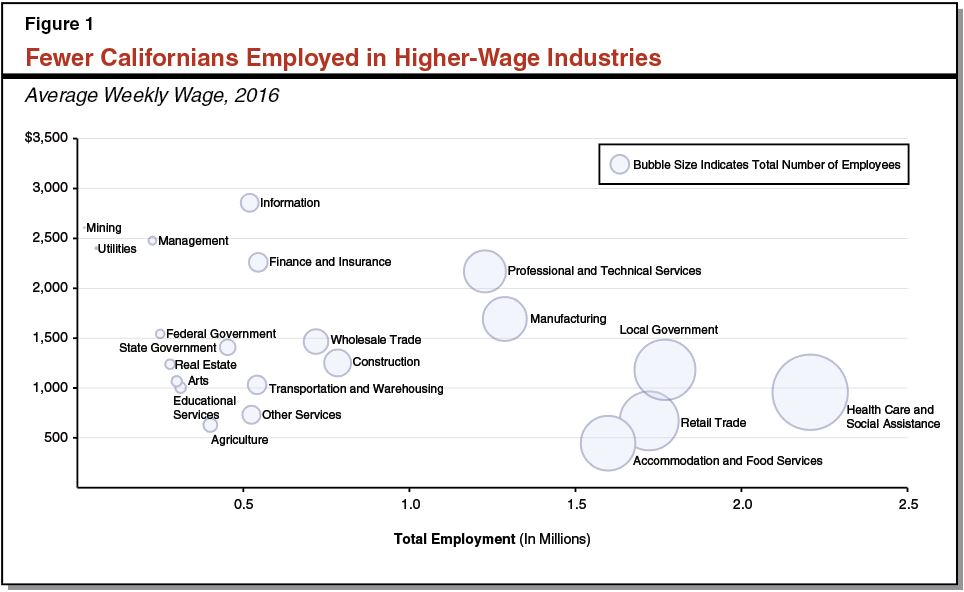 Fewer Californians Employed in Higher-Wage Industries