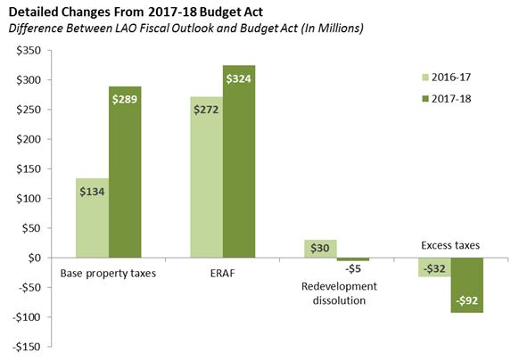 Detailed Changes from 2017-18 Budget Act