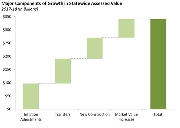 Major Components of Growth in Statewide Assessed Value