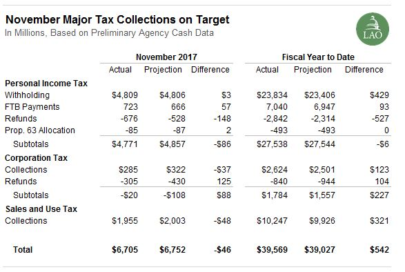 Figure: November major tax collections on target.