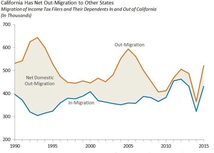 California Losing Residents Via Domestic Migration [EconTax