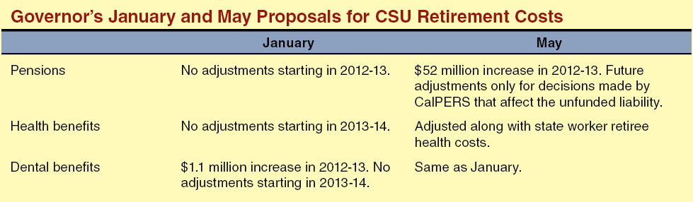 Governor's January and May Proposals for CSU Retirement Costs