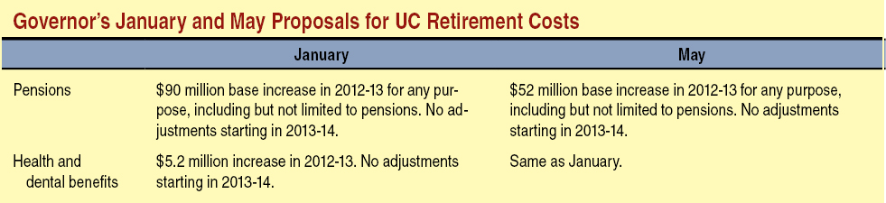Governor's January and May Proposals for UC Retirement Costs