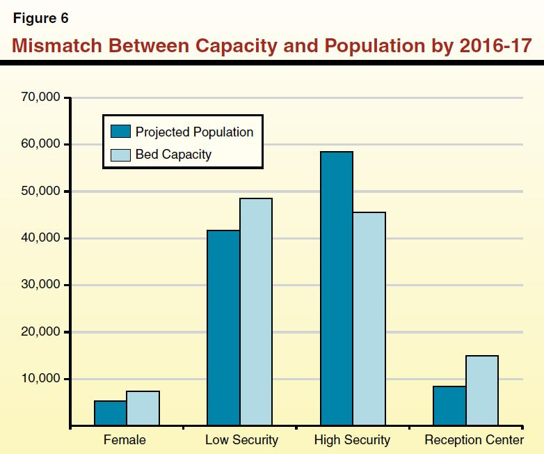 Colorado Has Reduced Its Prison Population But At What: LAO 2012-13 Budget: Refocusing CDCR After The 2011 Realignment