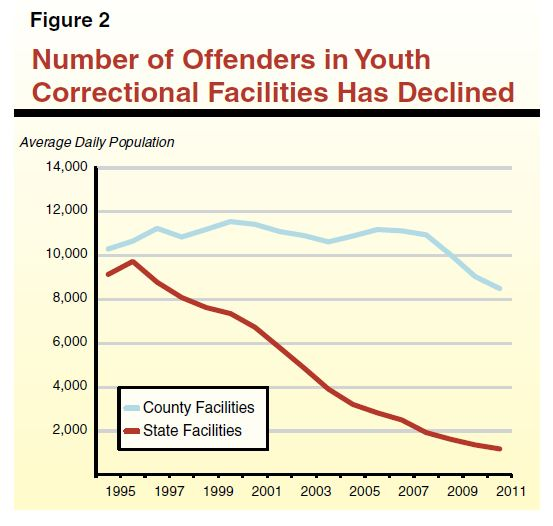How does the Juvenile Court system in California work?
