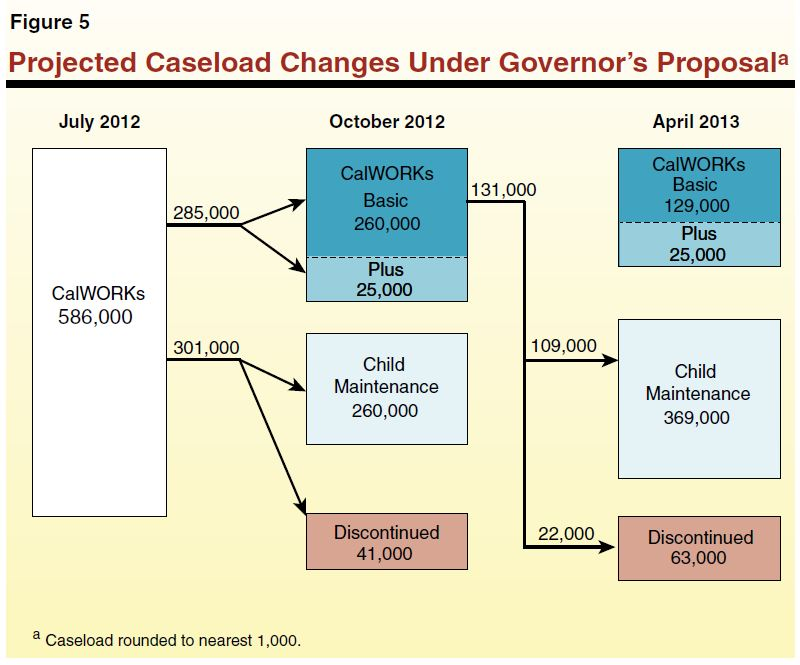 the 2012 13 budget the governor s calworks and child care proposals