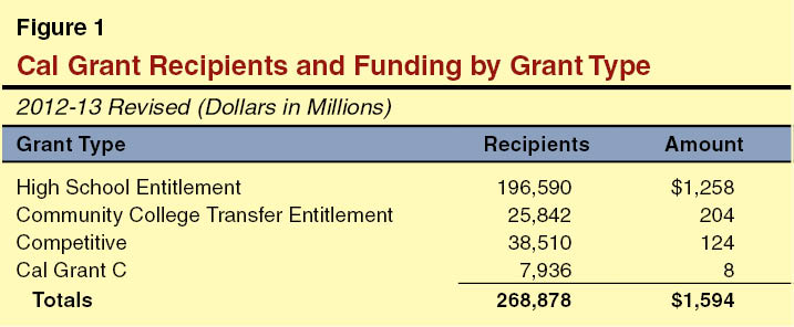 Cal Grant Recipient and Funding by Grant Type