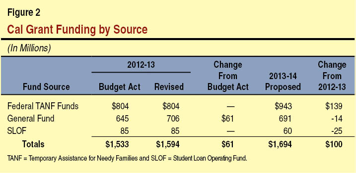 Cal Grant Funding by Source