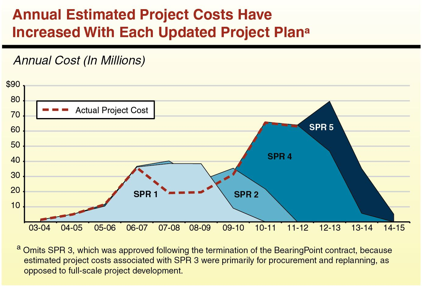 Annual Estimated Project Costs Have Increased With Each Updated Project Plan