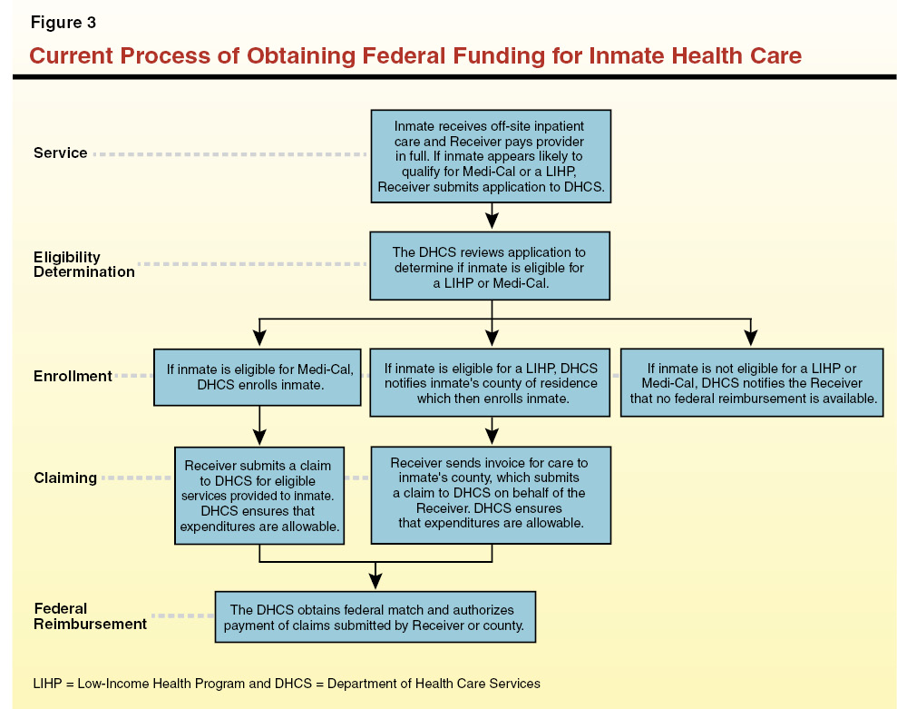 the 2013 14 budget obtaining federal funds for inmate medical care rh lao ca gov medi cal income guidelines 2017 california CalFresh Income