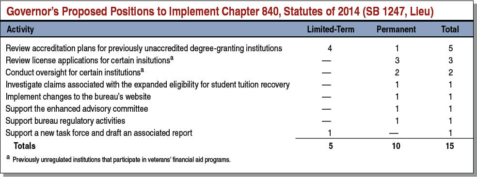 Governor's Proposed Positions to Implement Chapter 840, Statutes of 2014 (SB 1247, Lieu)