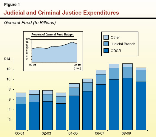 Judicial and Criminal Justice Expenditures