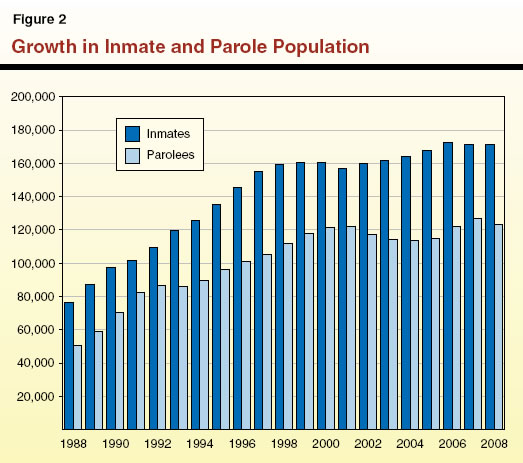 Growth in Inmate and Parole Population