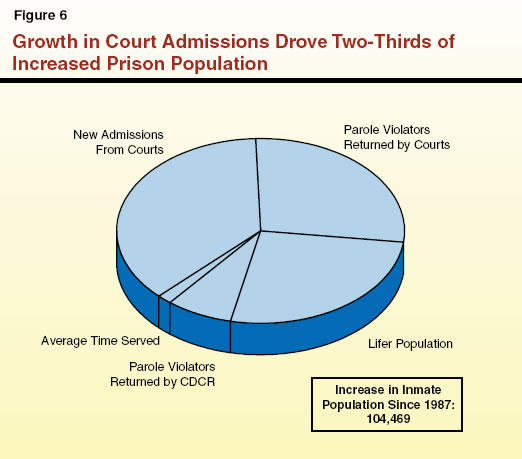 Growth in Court Admissions Drove Two-Thirds of Increased Prison Population