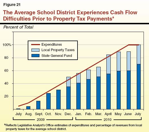 The Average School District Experiences Cash Flow Difficulties Prior to Property Tax Payments
