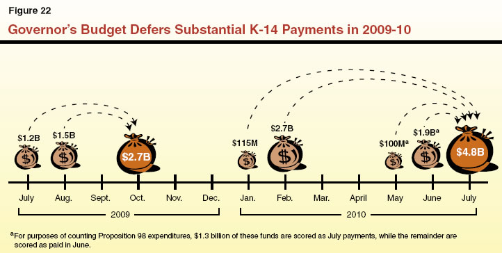 Governor's Budget Defers Substantial K-14 Payments in 2009-10