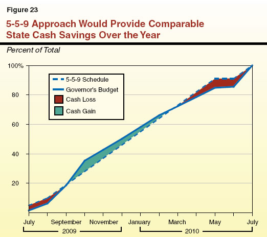 5-5-9 Approach Would Provide Comparable State Cash Savings Over the Year