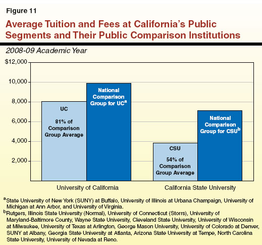 Average Tuition and Fees at California's Public Segments and Their Public Comparison Institutions