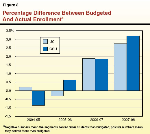 Percentage Difference Between Budgeted and Actual Enrollment