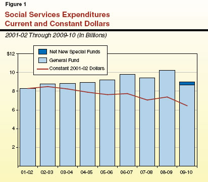 Social Services Expenditures