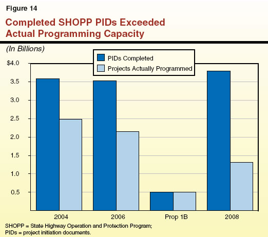 Completed SHOPP PIDs Exceeded Actual Programming Capacity