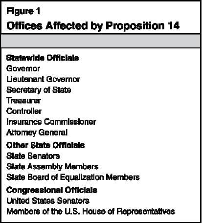 Offices Affected by Proposition 14