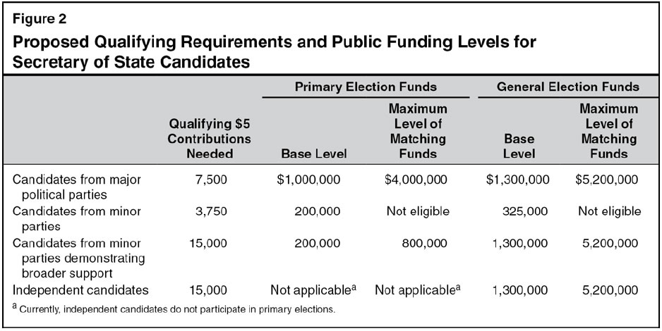 Proposed Qualifying Requirements and Public Funding Levels for Secretary of State Candidates