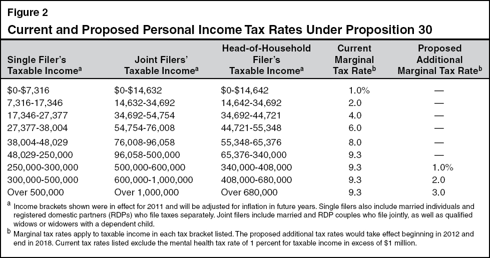 Current and Proposed Personal Income Tax Rates Under Proposition 30