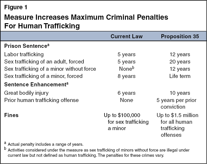 proposition human trafficking penalties sex offender measure increases maximum criminal penalties for human trafficking