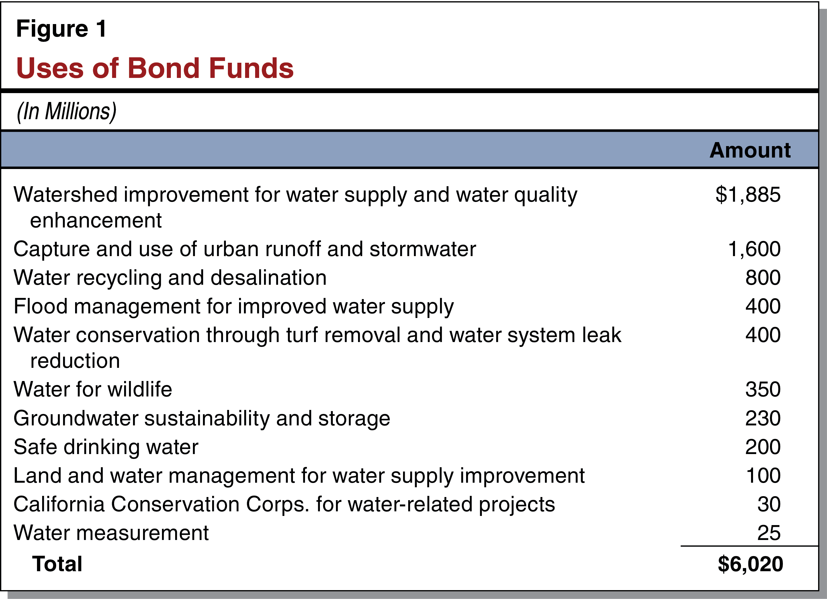 Use of Bond Funds