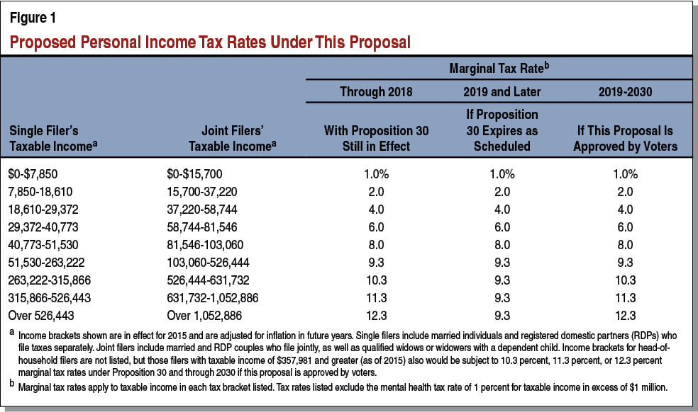 income tax rates 2019