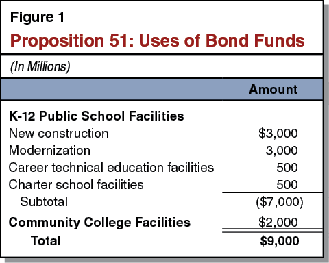 Figure 1 - Proposition 51: Uses of Bond Funds