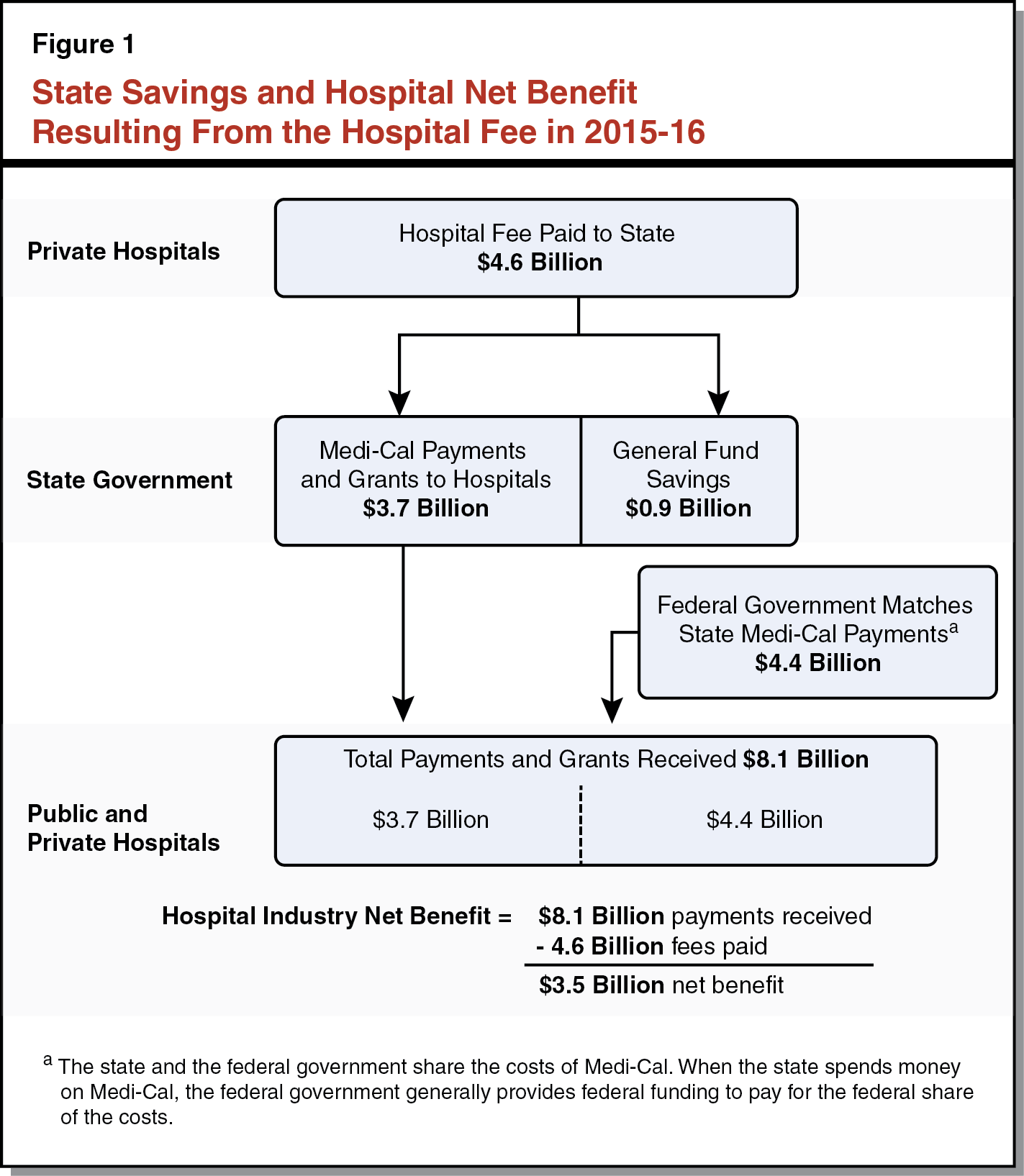 Figure 1 - State Savings and Hospital Net Benefit Resulting From the Hospital Fee in 2015-16
