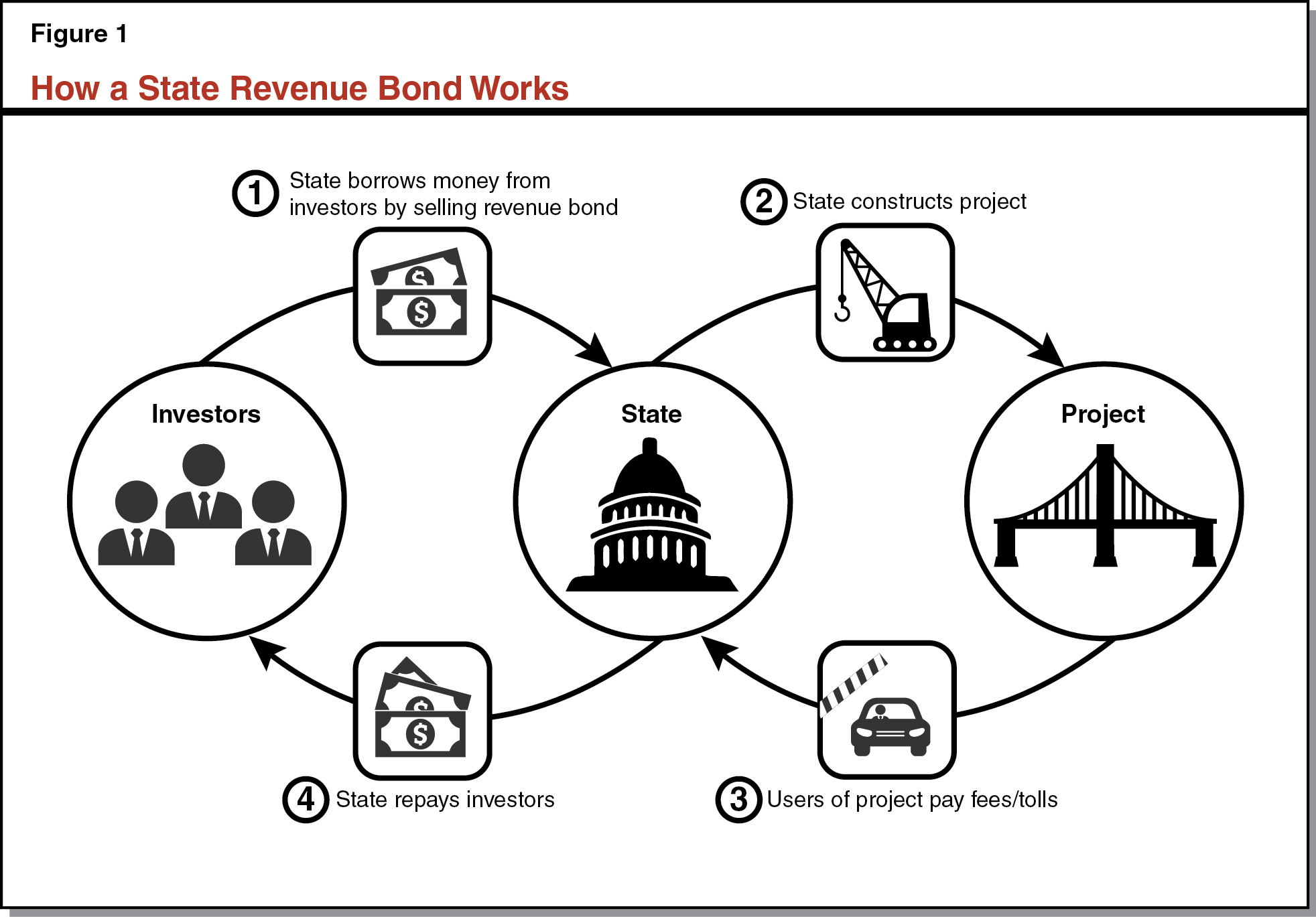 Figure 1 - How a State Revenue Bond Works