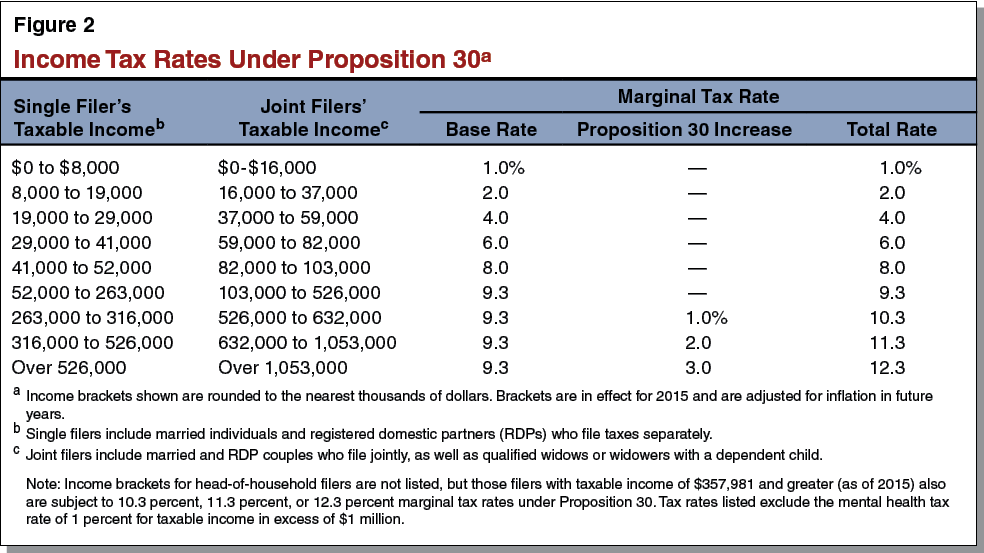 Figure 2 - Income Tax Rates Under Proposition 30