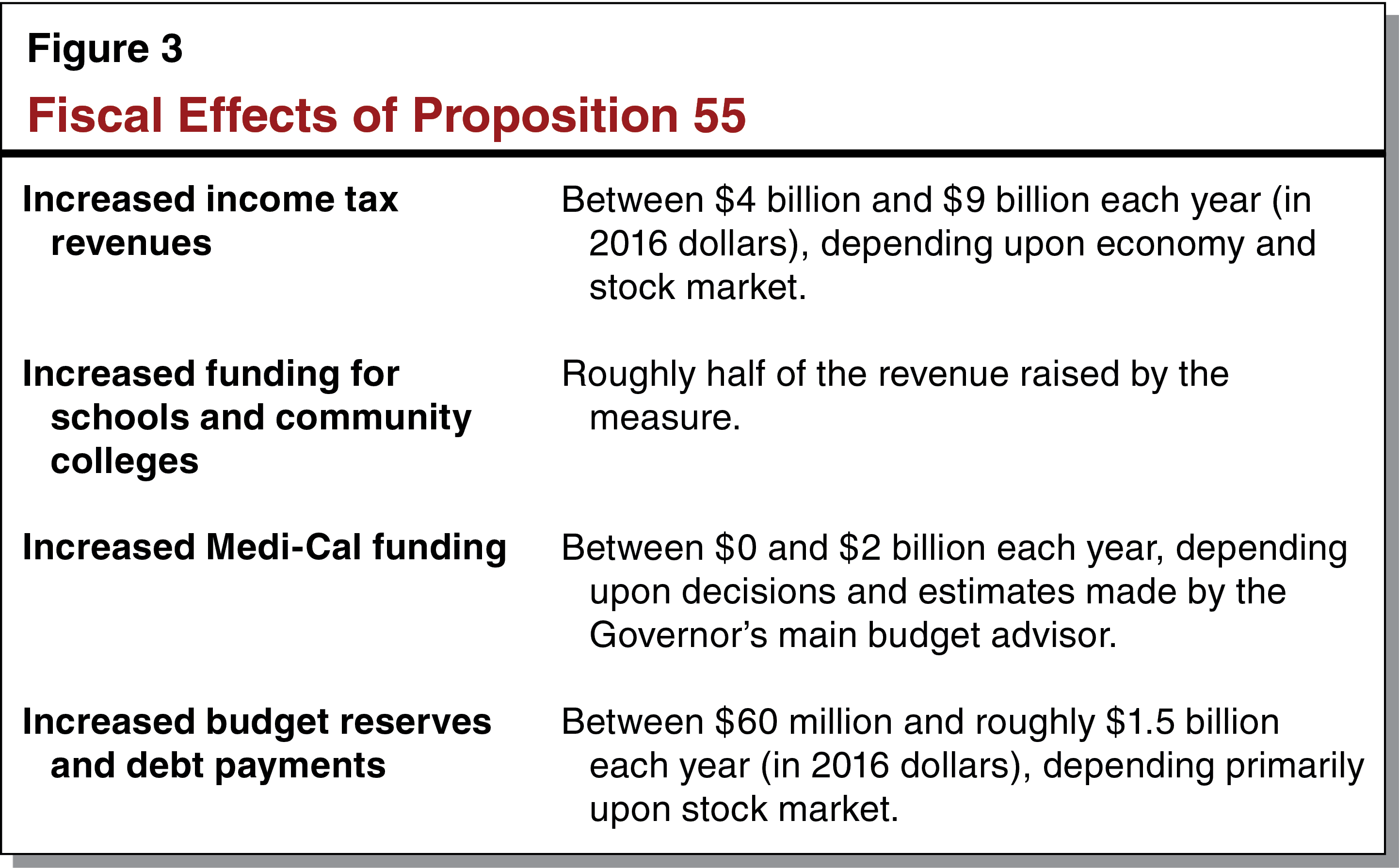 Figure 3 - Fiscal Effects of Proposition 55