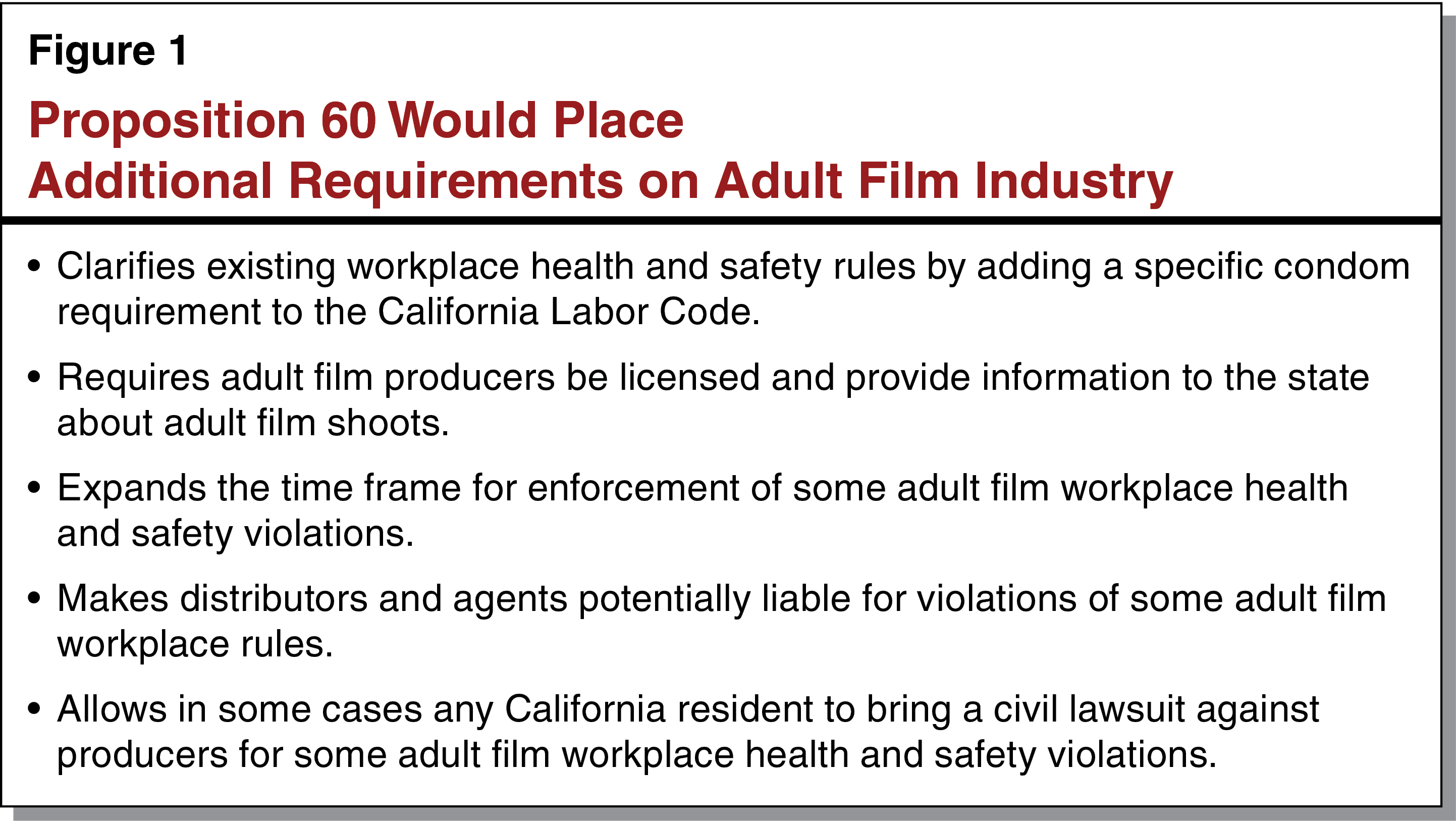 Figure 1 - Proposition 60 Would Place Additional Requirements on Adult Film Industry