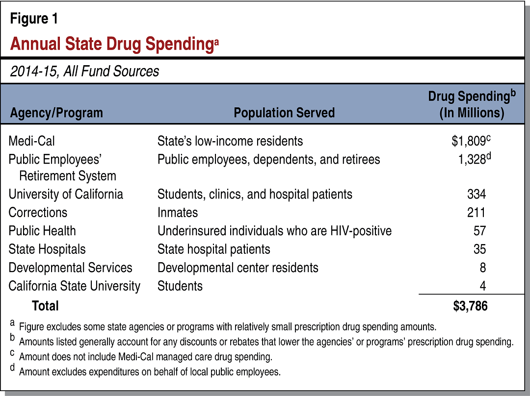 Figure 1 - Annual State Drug Spending