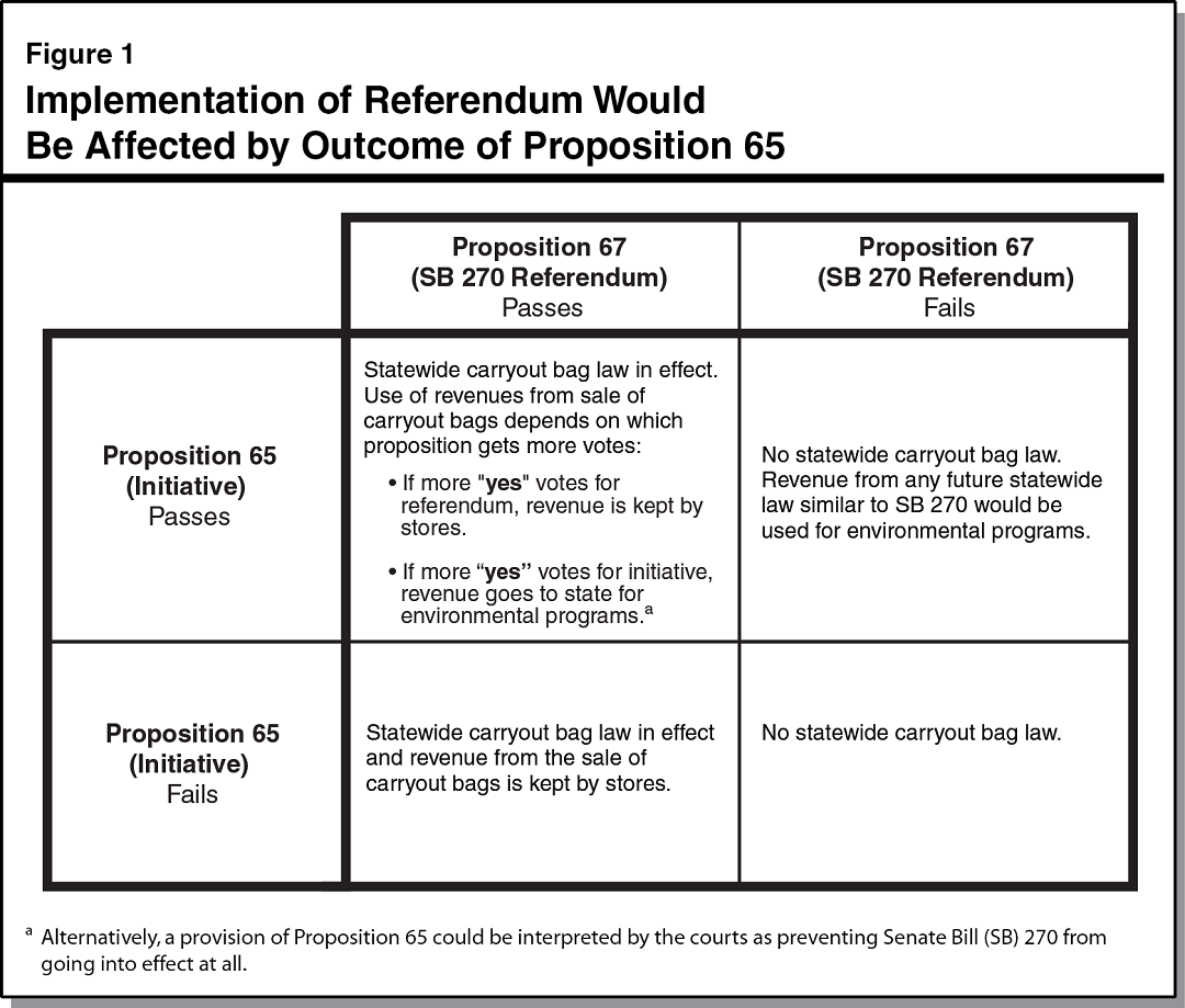 Figure 1 - Implementation of Referendum Would Be Affected by Outcome of Proposition 65