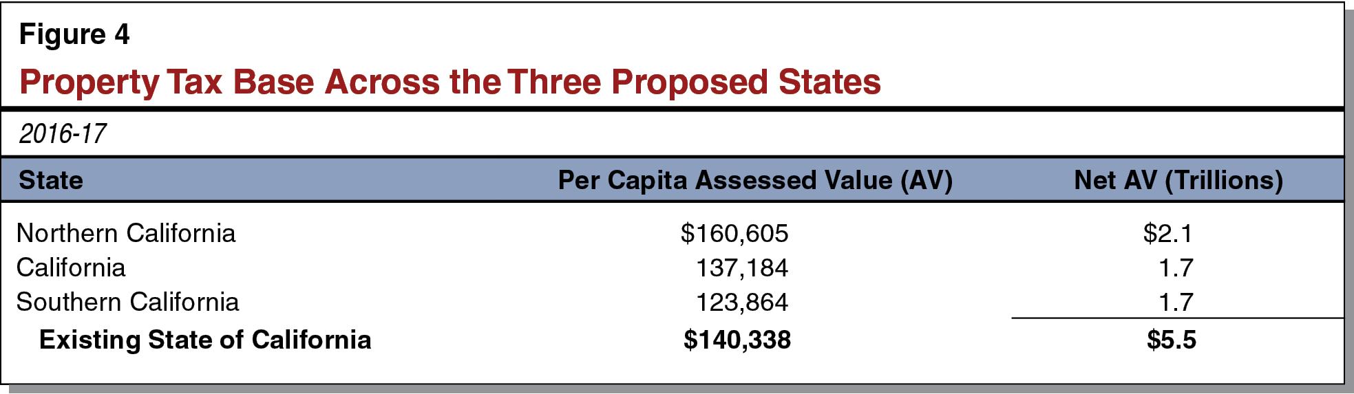 Splitting California into three new U S  states  [Ballot]