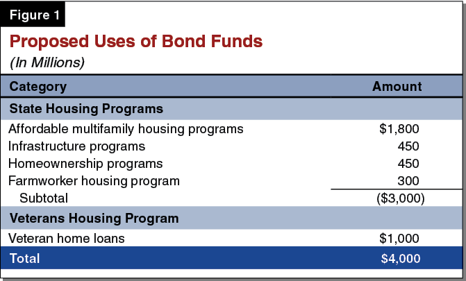 Figure 1 - Proposed Uses of Bond Funds