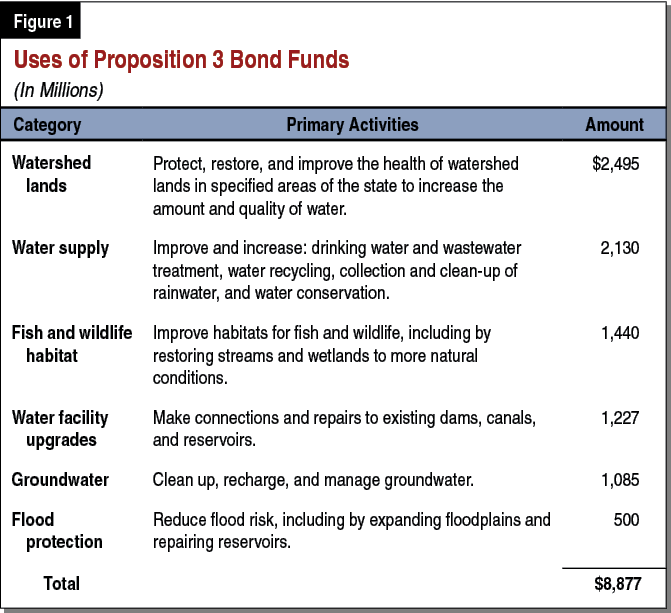 Figure 1 - Uses of Proposition 3 Bond Funds