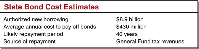 State Bond Cost Estimates